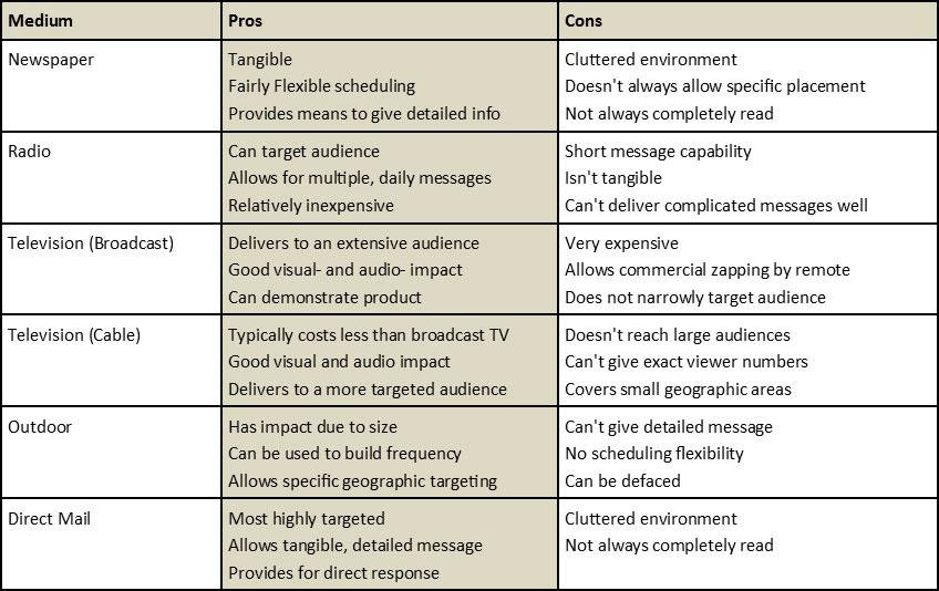 Media-Table-o